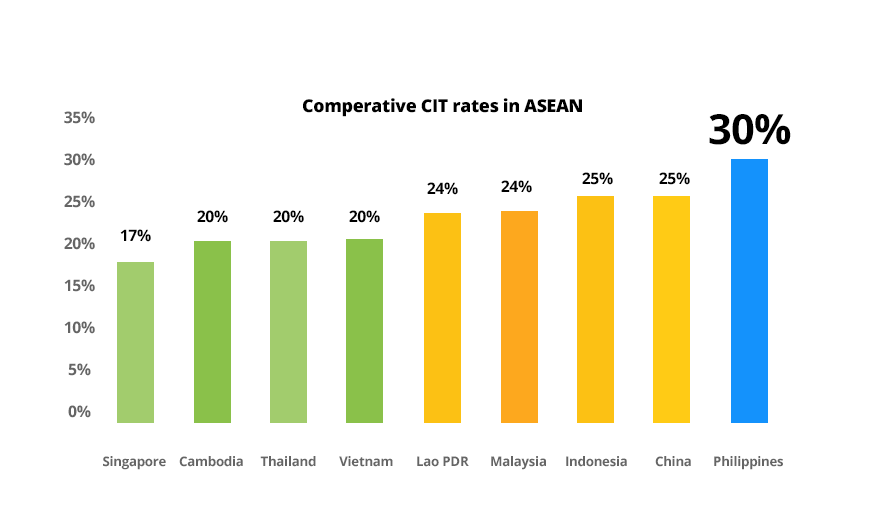Comparative CIIT rates in ASEAN