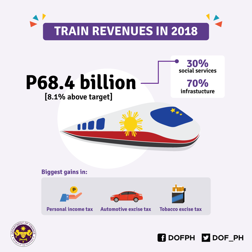 DID YOU KNOW that based on preliminary data, Tax Reform for Acceleration and Inclusion (TRAIN) revenues reached P68.4 billion in 2018, or 8.1 percent above the target?