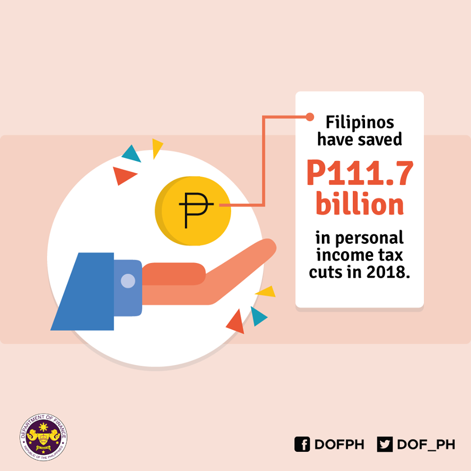 Filipino taxpayers reaped P111.7 billion in personal income tax cuts in 2018 with the implementation of the TRAIN Law!