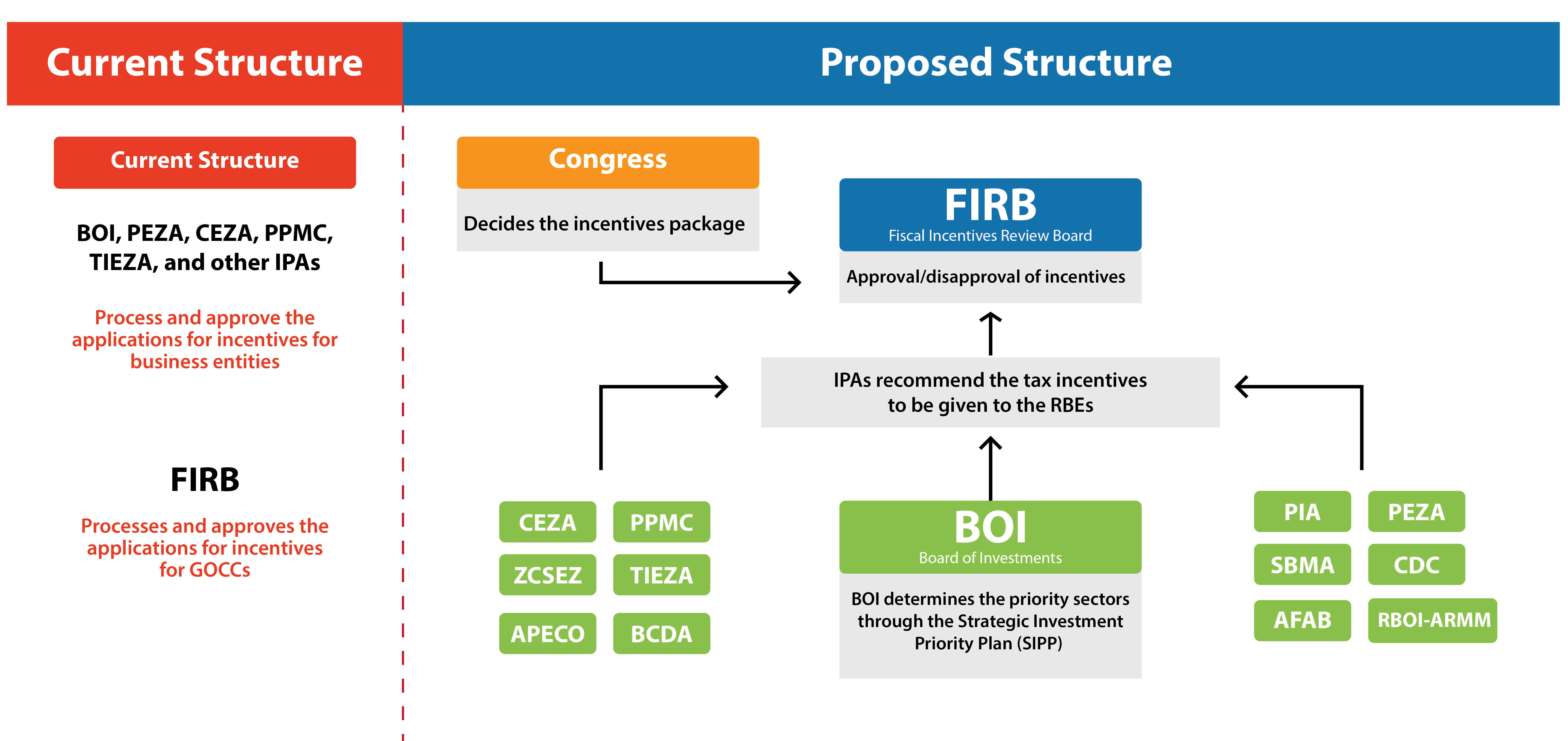Current vs proposed structure